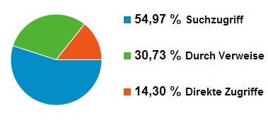 Anteile direkte Aufrufe, Suchmaschinen und Verweise - Screenshot Google Analytics